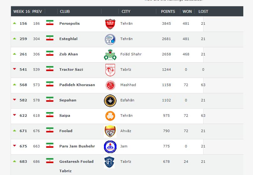 صعود چشمگیر سرخابی های پایتخت در رنکینگ جهانی، پرسپولیس همچنان برترین تیم ایرانی